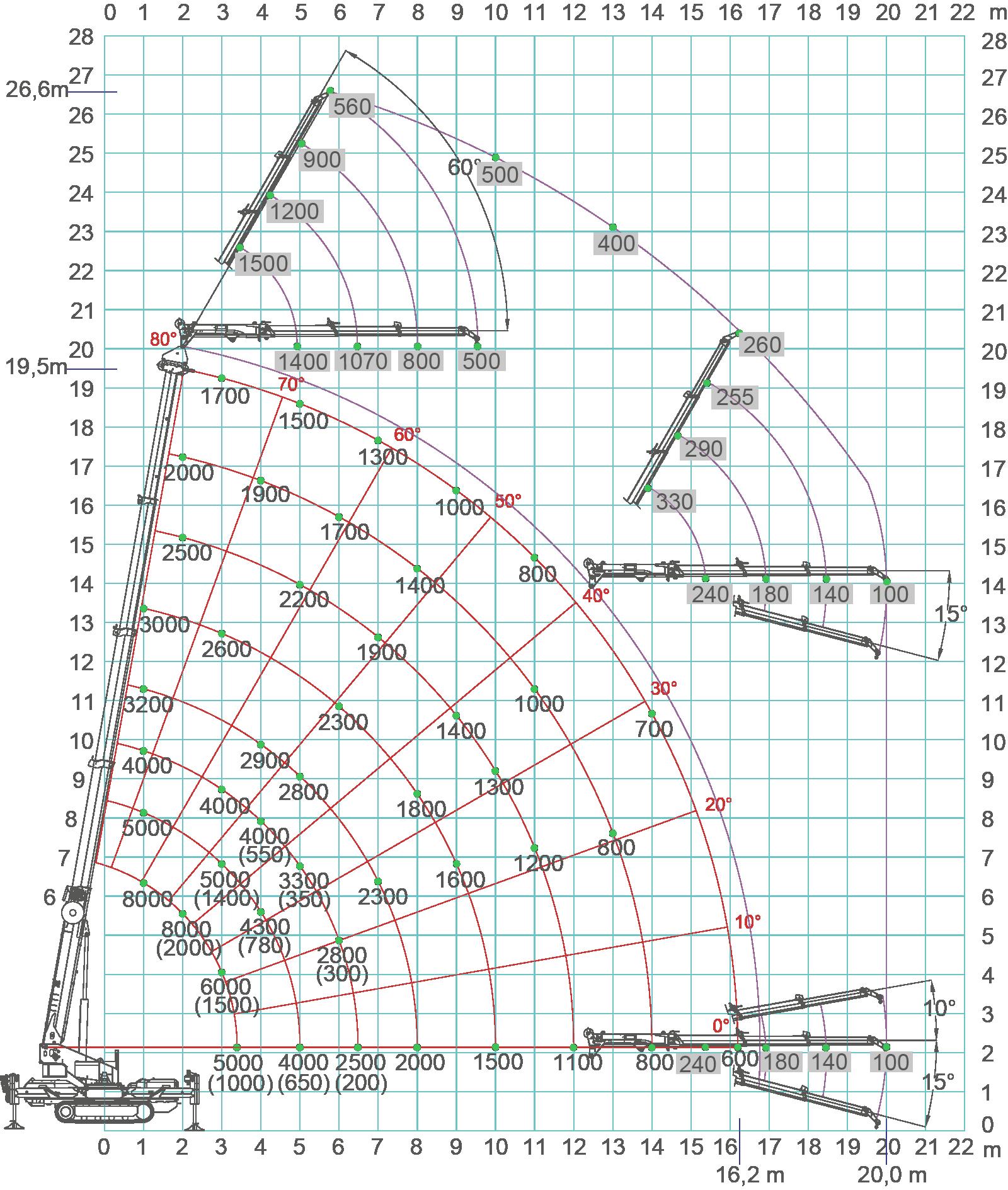 SPX1280-load-chart[1]