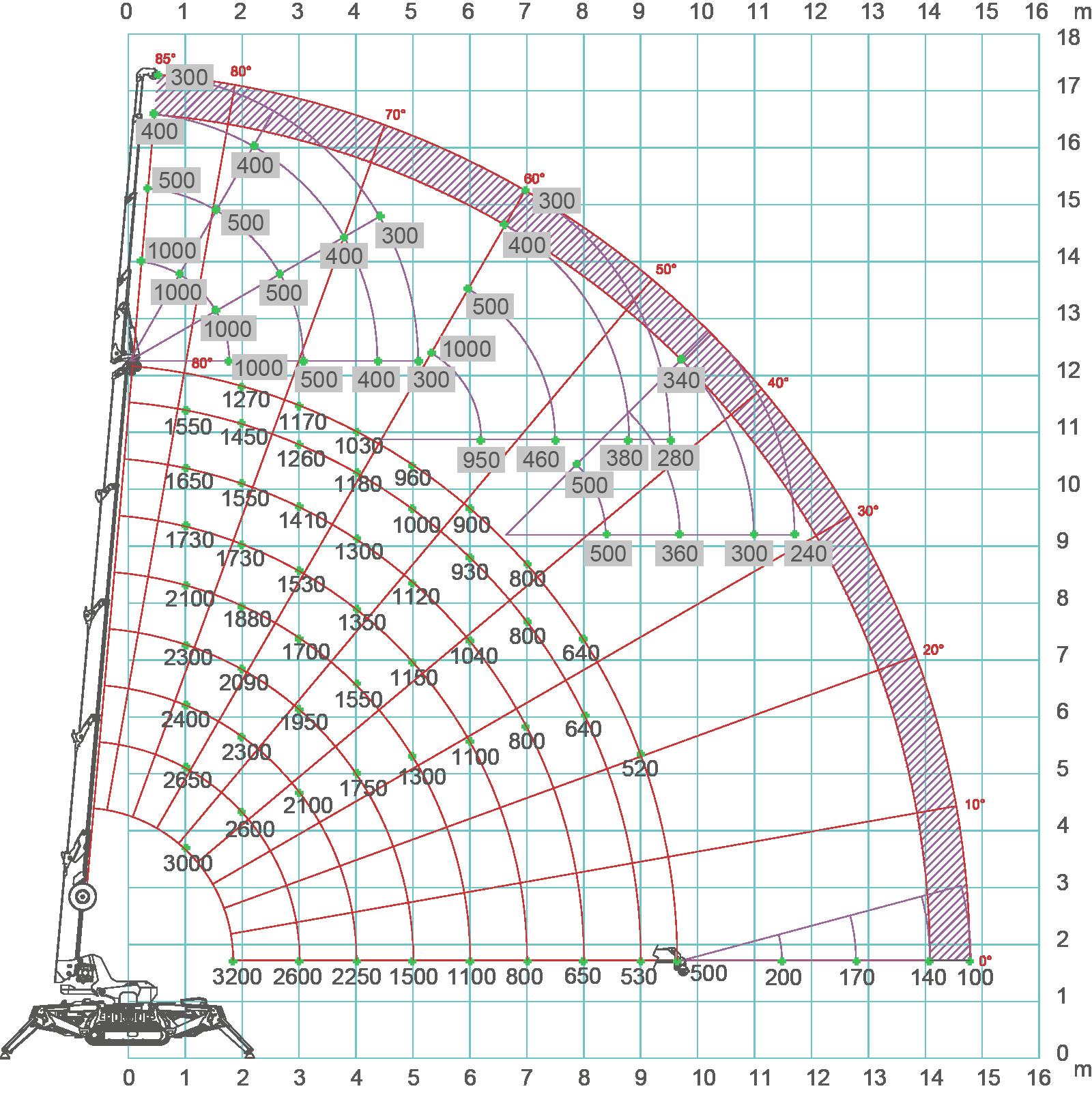 SPX532-load-chart[1]